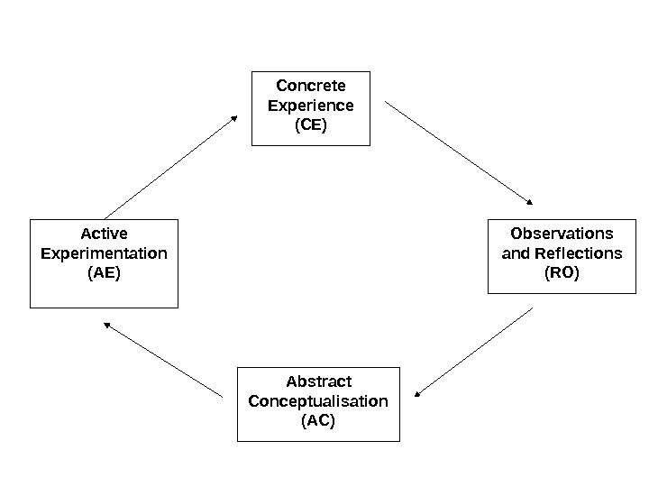Concrete Experience (CE) Observations and Reflections (RO) Abstract Conceptualisation (AC)Active Experimentation (AE)