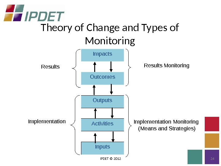 Theory of Change and Types of Monitoring IPDET © 2012 24 Results Monitoring  Implementation Monitoring