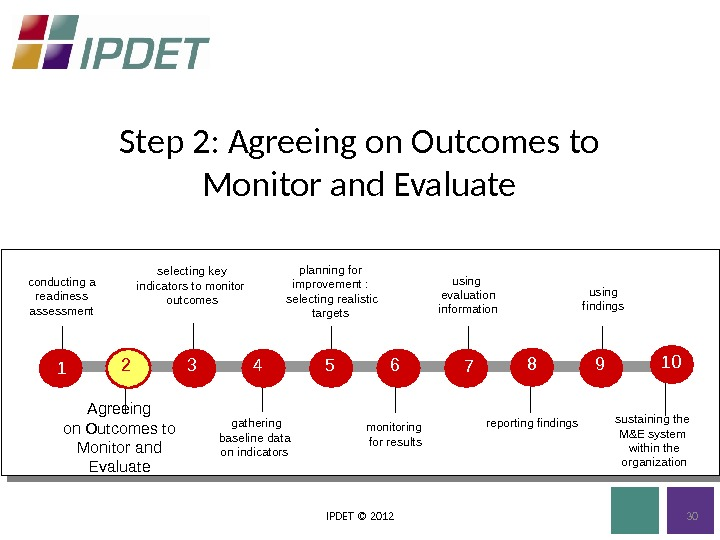 Step 2: Agreeing on Outcomes to Monitor and Evaluate IPDET © 2012 planning for improvement :