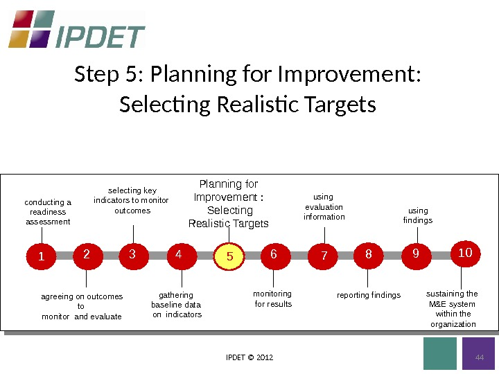 Step 5: Planning for Improvement:  Selecting Realistic Targets IPDET © 2012 Planning for Improvement :