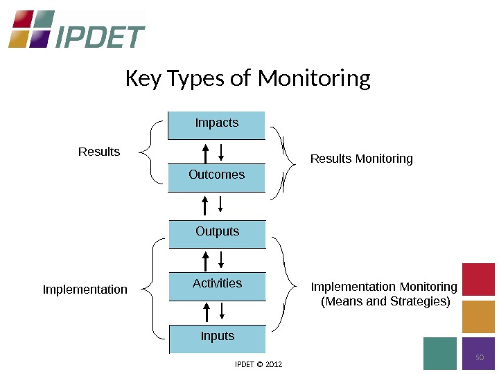 Key Types of Monitoring IPDET © 2012 50 Results Monitoring  Implementation Monitoring (Means and Strategies)Outcomes