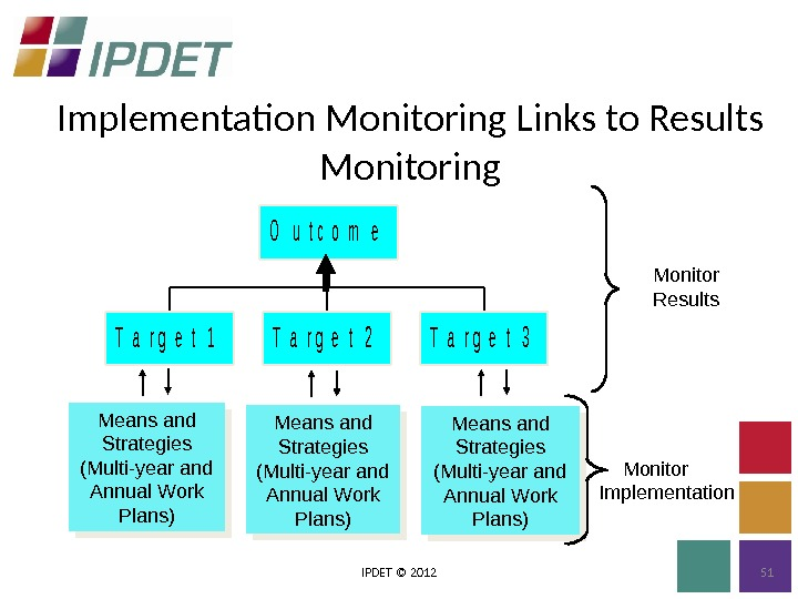 Implementation Monitoring Links to Results Monitoring IPDET © 2012 51 Means and Strategies (Multi-year and Annual