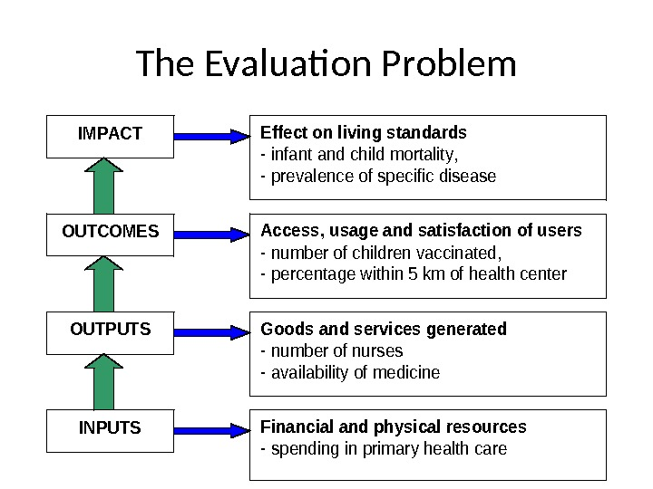 The Evaluation Problem 73 IMPACT OUTPUTS OUTCOMES INPUTS Effect on living standards  - infant and