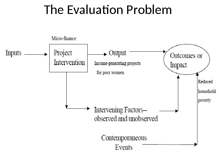 The Evaluation Problem 74