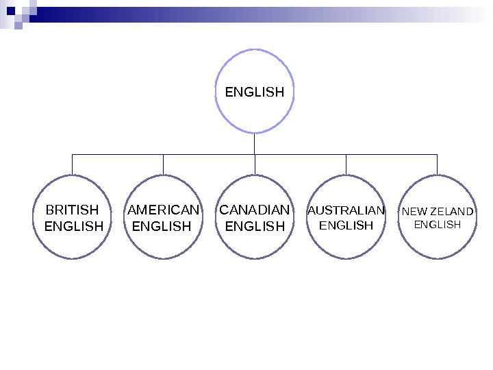 ENGLISH BRITISH  ENGLISH AMERICAN ENGLISH CANADIAN ENGLISH AUSTRALIAN ENGLISH NEW ZELAND ENGLISH