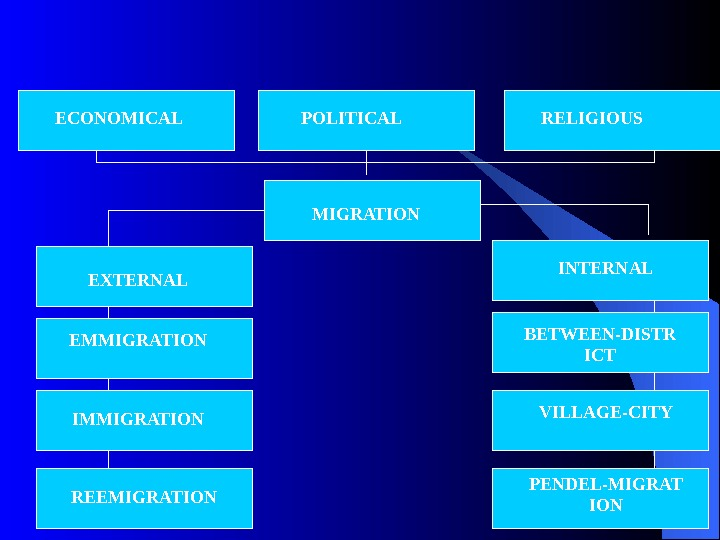 ECONOMICAL POLITICAL RELIGIOUS MIGRATION INTERNAL EXTERNAL EMMIGRATION IMMIGRATION REEMIGRATION BETWEEN-DISTR ICT VILLAGE-CITY PENDEL-MIGRAT ION
