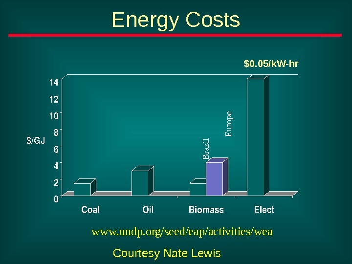Energy Costs. B razil. E urope $0. 05/k. W-hr www. undp. org/seed/eap/activities/wea Courtesy Nate