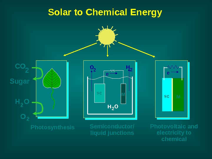 Photosynthesis Photovoltaic and electricity to chemical. H OO H 2 2 2 sc Me