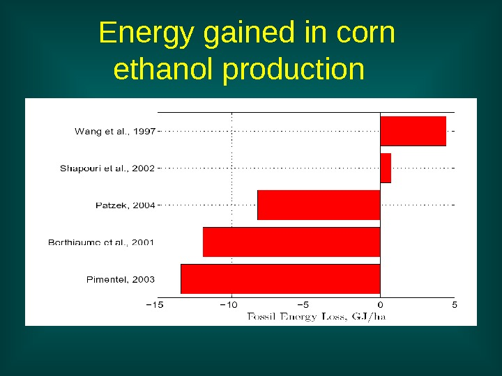Energy gained in corn ethanol production