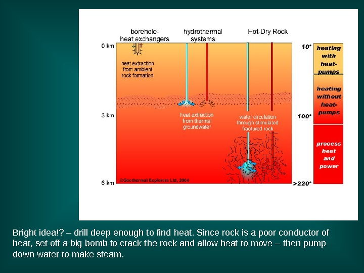 Bright idea!? – drill deep enough to find heat. Since rock is a poor