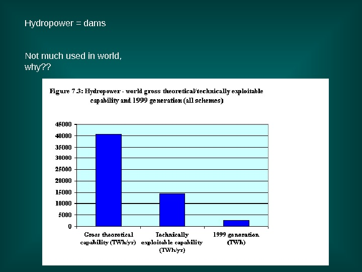Hydropower = dams Not much used in world,  why? ?