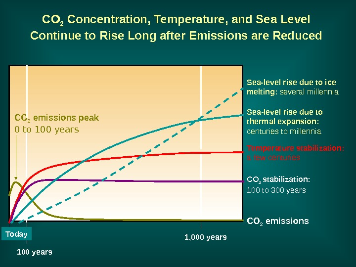 CO 2 Concentration, Temperature, and Sea Level Continue to Rise Long after Emissions are