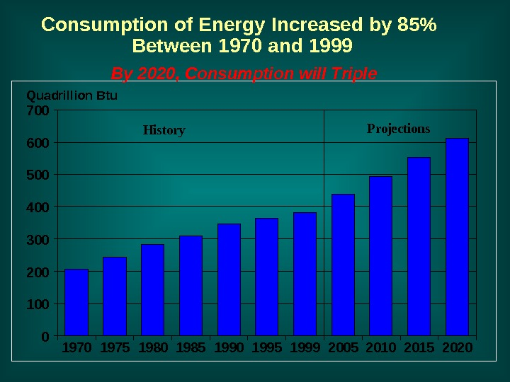 Consumption of Energy Increased by 85 Between 1970 and 1999 20202015201020051999199519901985198019751970700 600 500 400
