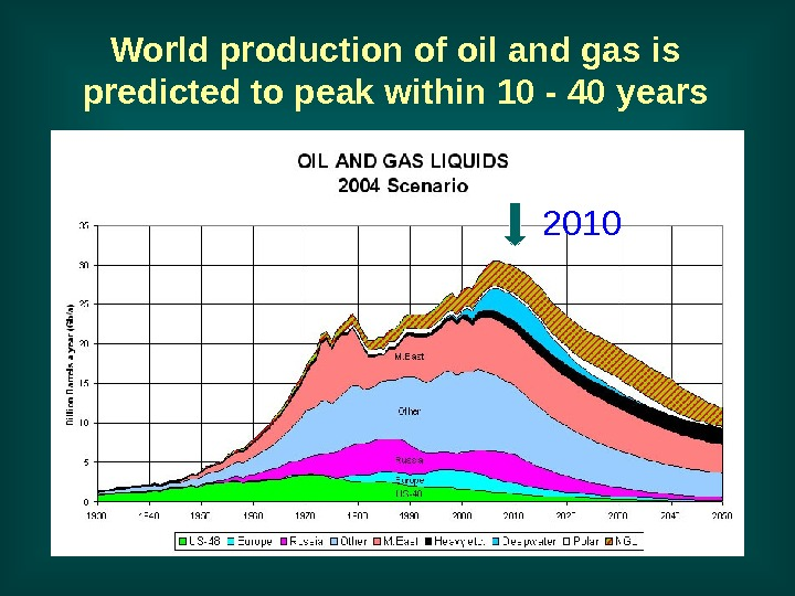 World production of oil and gas is predicted to peak within 10 - 40
