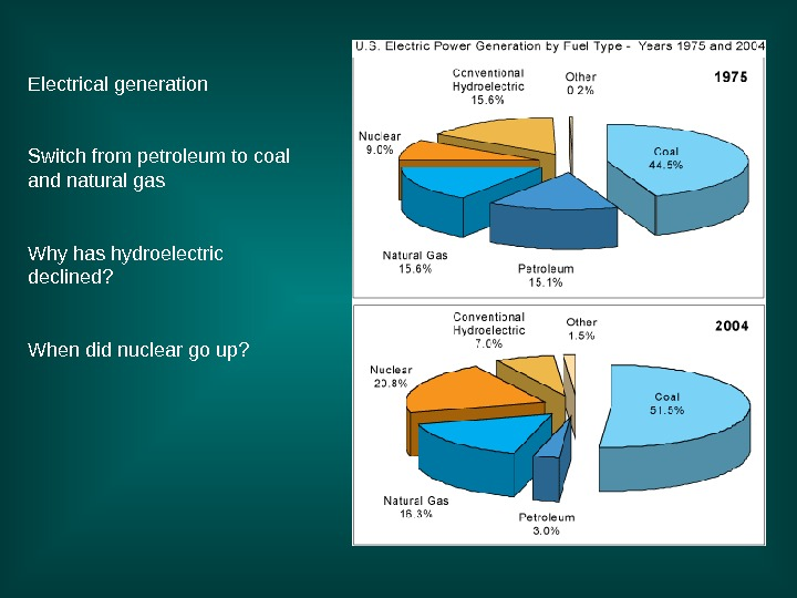 Electrical generation Switch from petroleum to coal and natural gas Why has hydroelectric declined?