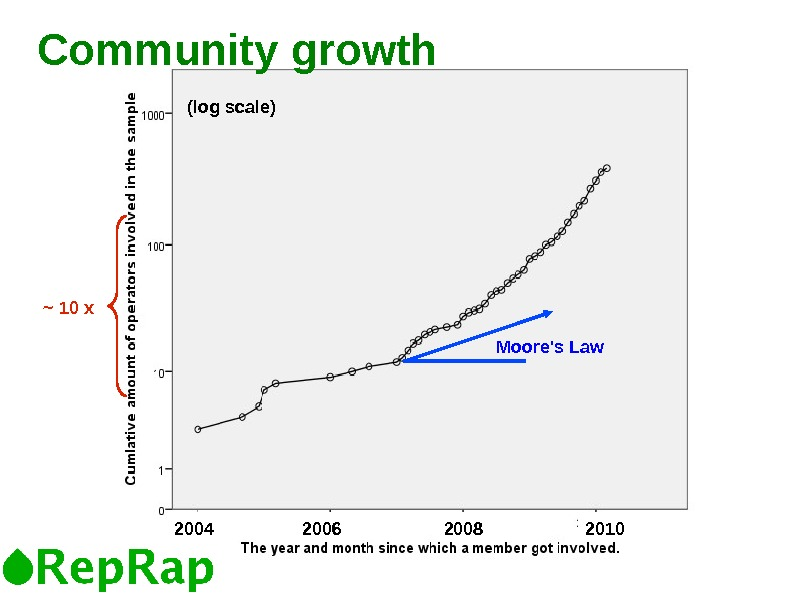 Community growth ~ 10 x (log scale) Moore's Law 2004 20102006 2008