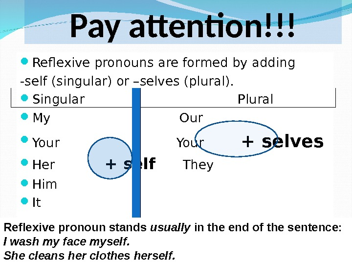 Pay attention!!! Reflexive pronouns are formed by adding -self (singular) or –selves (plural).  Singular