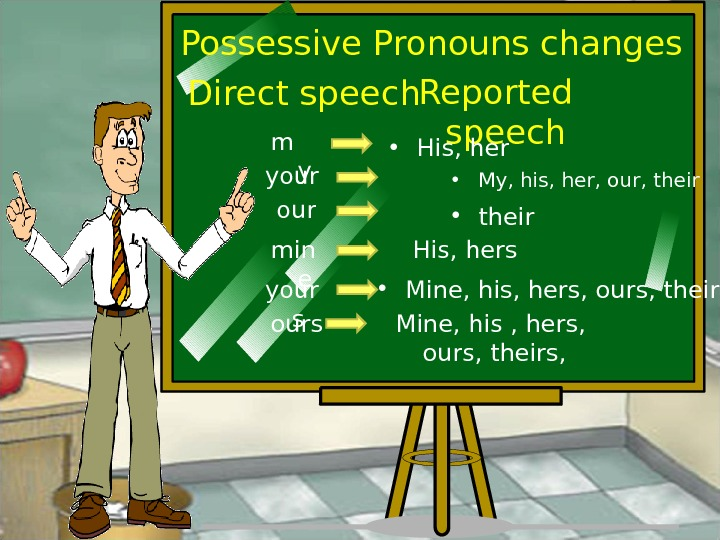 Possessive Pronouns changes Direct speech Reported speech m y • His, her your • My, his,
