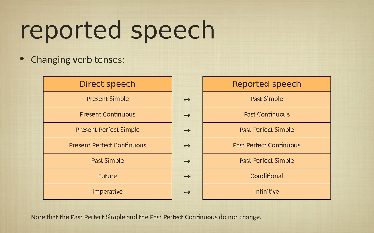 reported speech • Changing verb tenses: Note that the Past Perfect Simple and the Past Perfect
