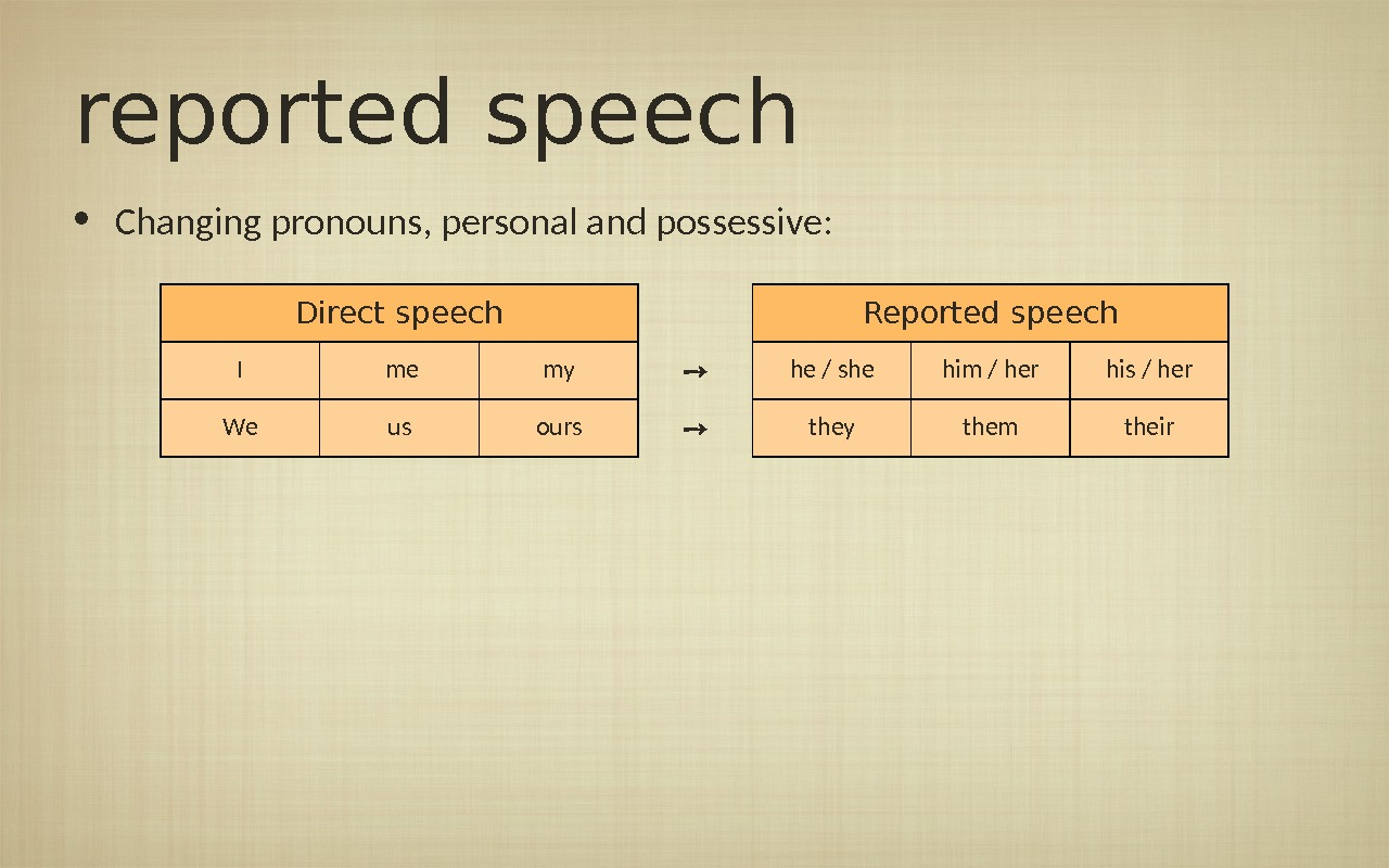 reported speech • Changing pronouns, personal and possessive: Direct speech Reported speech I  me my