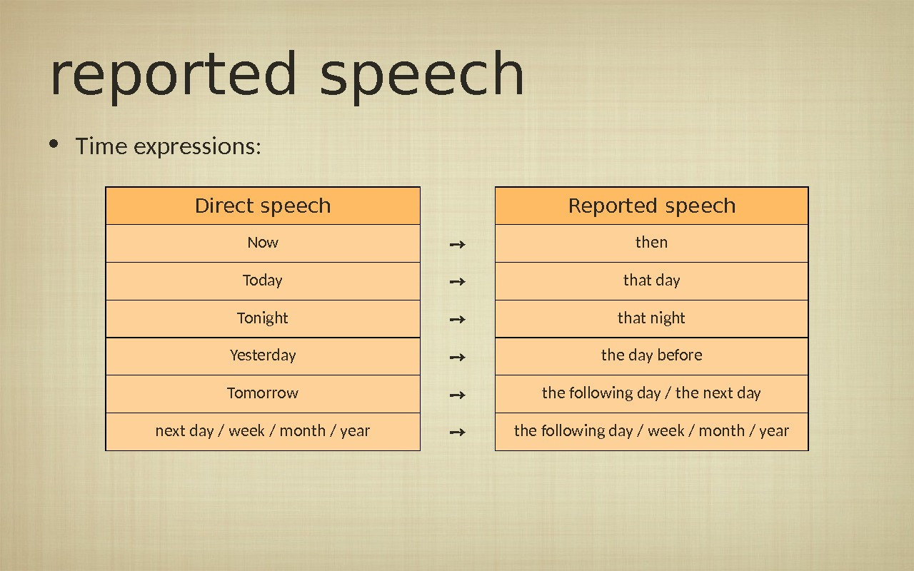 reported speech • Time expressions: Direct speech Reported speech Now ➙ then Today ➙ that day