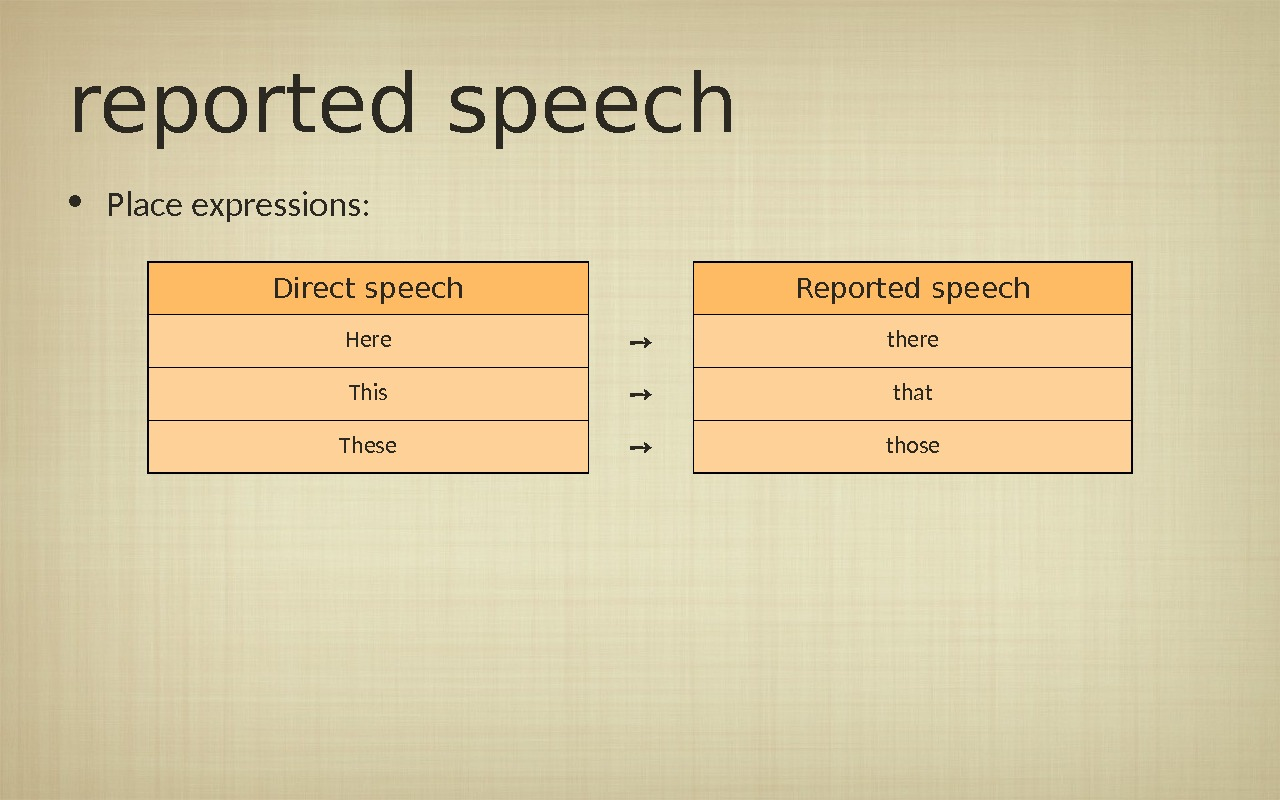 reported speech • Place expressions: Direct speech Reported speech Here ➙ there This ➙ that These