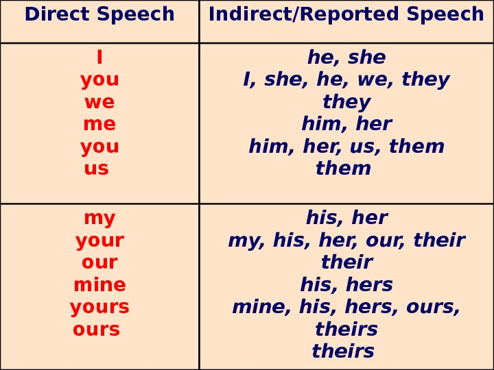 Direct Speech Indirect/Reported Speech I you we me you us he, she I, she,