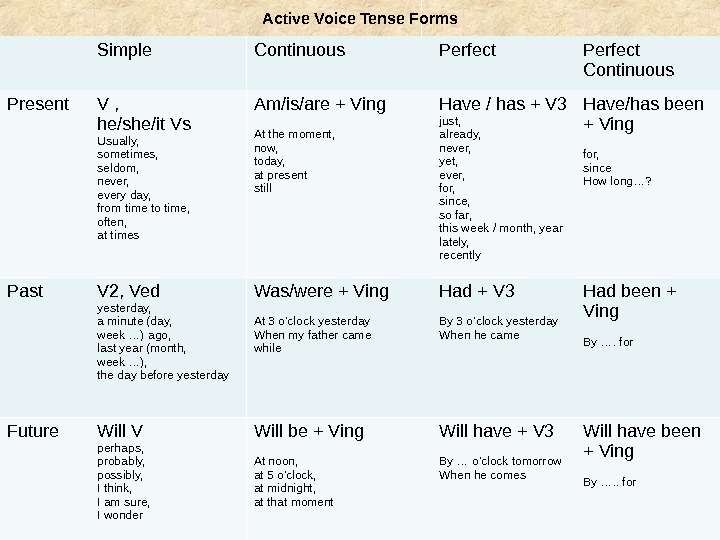 Active Voice Tense Forms Simple Continuous Perfect Continuous Present V ,  he/she/it Vs Usually,