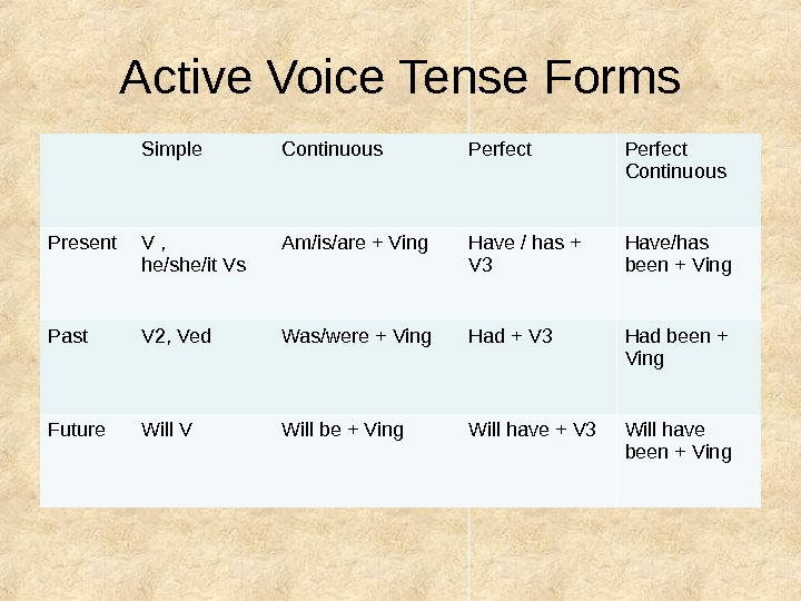 Active Voice Tense Forms Simple Continuous Perfect Continuous Present V ,  he/she/it Vs Am/is/are +