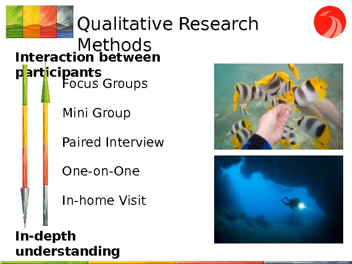 Qualitative Research Methods Interaction between participants In-depth understanding Focus Groups Mini Group Paired Interview One-on-One In-home