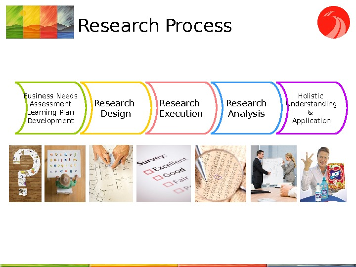 Research Process Business Needs Assessment Learning Plan Development Research Design Research Execution Research Analysis Holistic Understanding