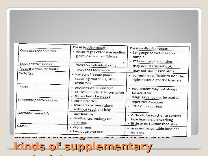 Advantages and disadvantages of different kinds of supplementary materials