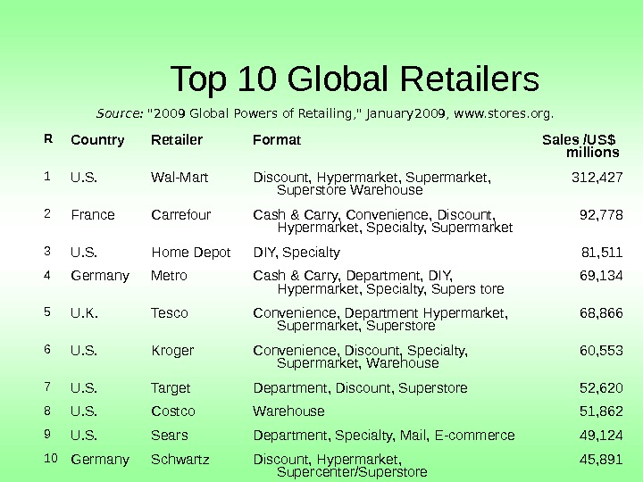 Top 10 Global Retailers R Country Retailer Format Sales /US$ millions 1 U. S.