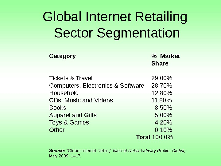 Global Internet Retailing Sector Segmentation Category  Market Share Tickets & Travel 29. 00