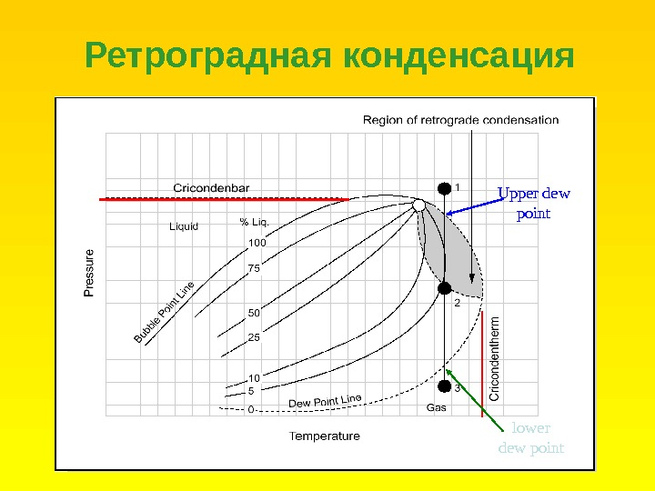 Ретроградная конденсация Upper dew point lower dew point
