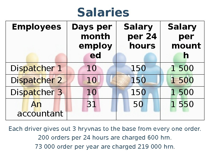 Salaries  Each driver gives out 3 hryvnas to the base from every one order. 200