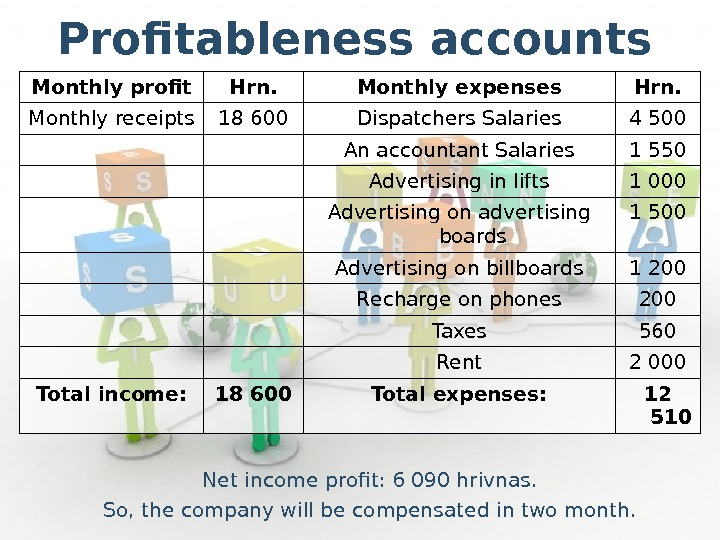 Profitableness accounts Net income profit: 6090 hrivnas. So, the company will be compensated in two month.