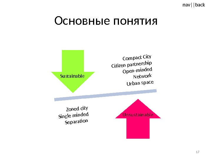 nav ||back Основные понятия 17 Sustainable. Compact City Citizen partnership Open-minded Network Urban space Zoned city