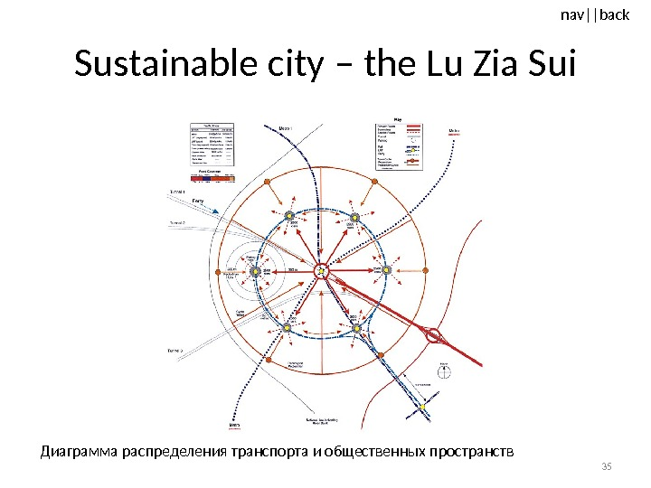 nav ||back Sustainable city – the Lu Zia Sui 35 Диаграмма распределения транспорта и общественных пространств