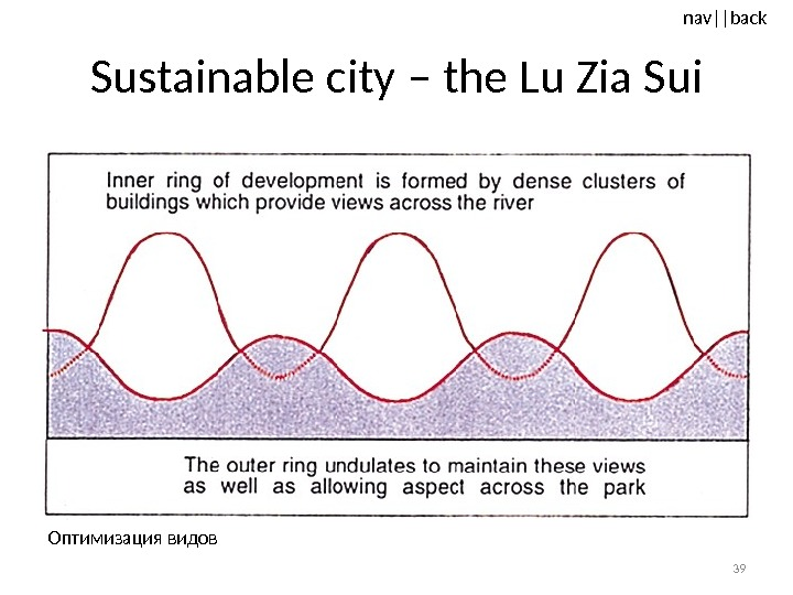 nav ||back Sustainable city – the Lu Zia Sui 39 Оптимизация видов