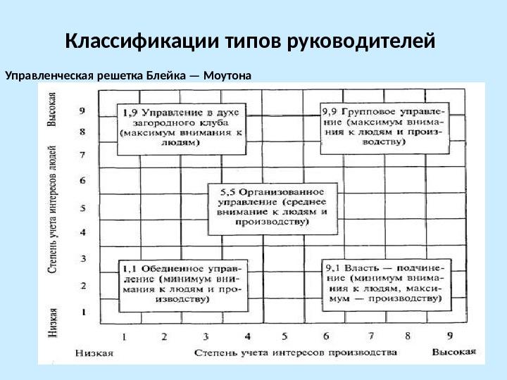 классификация типов руководства - фото 11