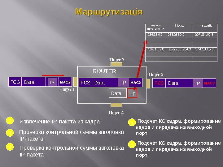 Порт 4 Порт 3 Порт 2 Порт 1 FCS Data MAC 2 IP ROUTER FCS Data