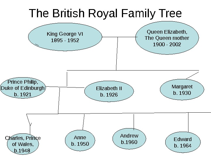 The British Royal Family Tree King George VI 1895 - 1952 Queen Elizabeth, The Queen mother