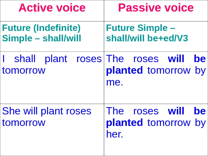 Active voice Passive voice Future (Indefinite) Simple – shall/will  Future Simple – shall/will be+ed/V 3