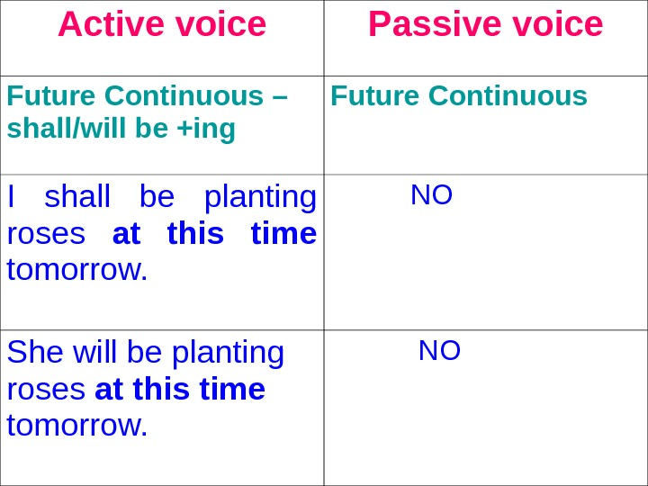 Active voice Passive voice Future Continuous – shall/will be +ing  Future Continuous  I shall