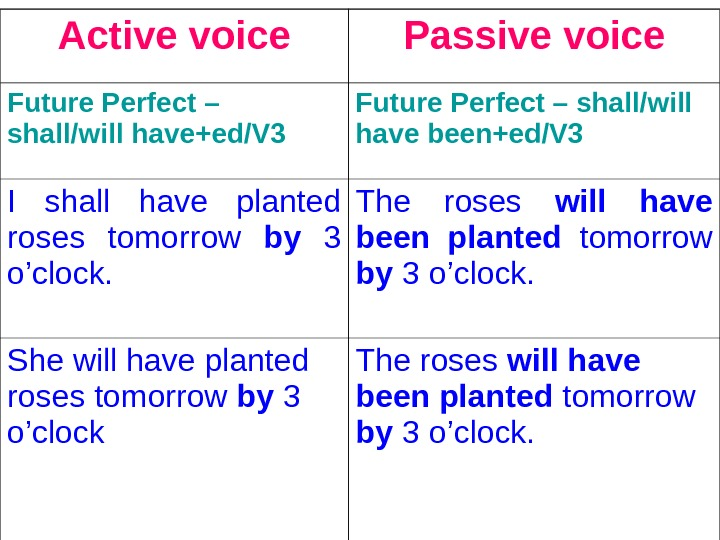 Active voice Passive voice Future Perfect – shall/will have+ed/V 3  Future Perfect – shall/will have