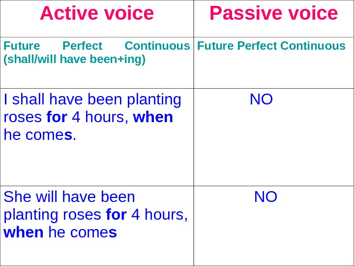 Active voice Passive voice Future Perfect Continuous (shall/will have been+ing)  Future Perfect Continuous  I