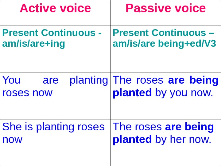 Active voice Passive voice Present Continuous - am/is/are+ing  Present Continuous – am/is/are being+ed/V 3