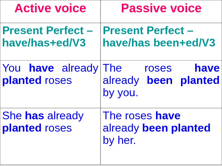 Active voice Passive voice Present Perfect – have/has+ed/V 3  Present Perfect – have/has been+ed/V 3