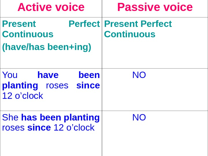Active voice Passive voice Present Perfect Continuous (have/has been+ing)  Present Perfect Continuous  You have